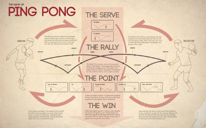 Ping Pong Concept Map - Ashley Ma